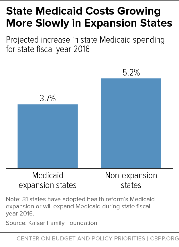 State Medicaid Costs Growing More Slowly in Expansion States