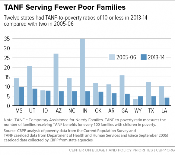welfare reform temporary assistance for needy families Temporary assistance for needy families (tanf / t æ n f /) is one of the united states of america's federal assistance programs it began on july 1, 1997, and succeeded the aid to families with dependent children (afdc) program, providing cash assistance to indigent american families through the united states department of health and human services.