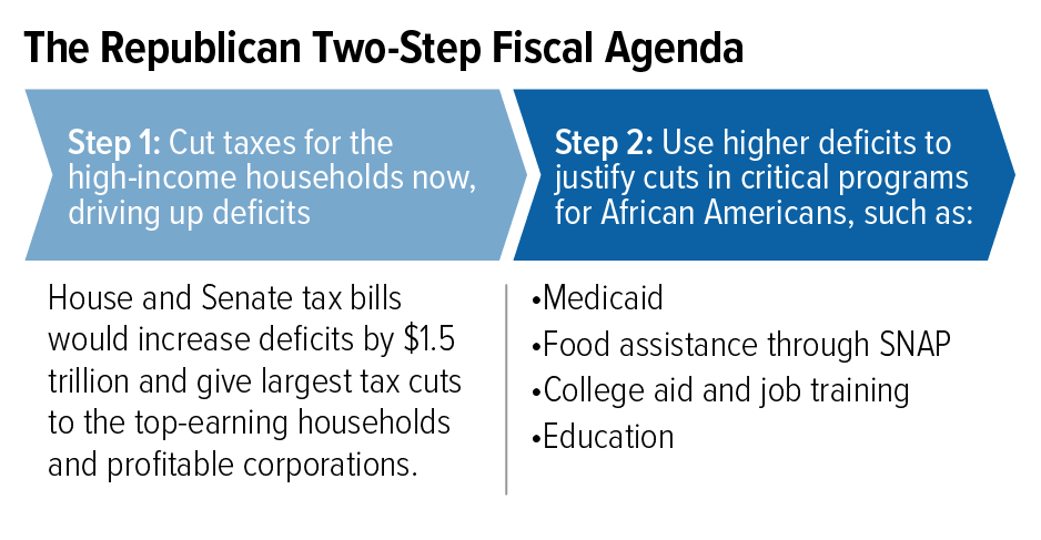 The Republican Two-Step Fiscal Agenda