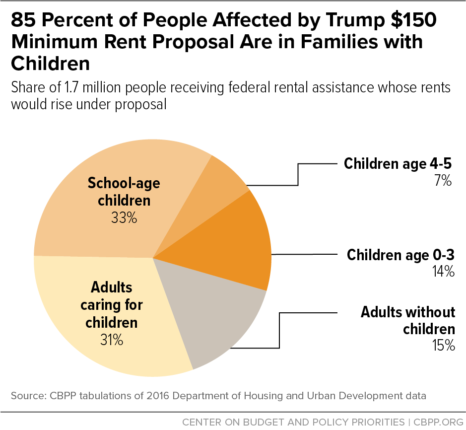 85 Percent of People Affected By Trump $150 Minimum Rent Proposal Are in Families With Children