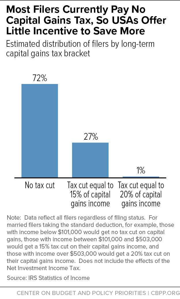 Most Filers Currently Pay No Capital Gains Tax, So USAs Offer Little Incentive to Save More