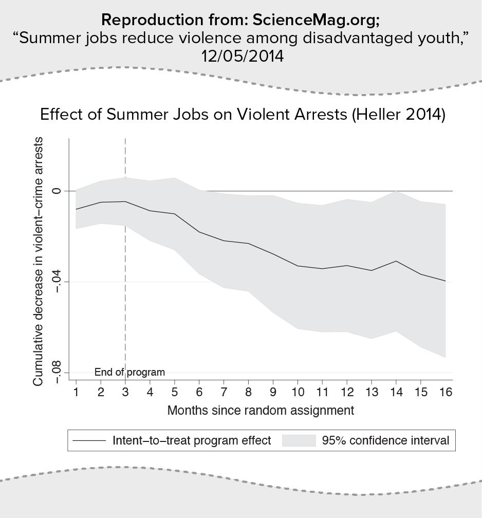 Effect of Summer Jobs on Violent Arrests (Heller 2014)