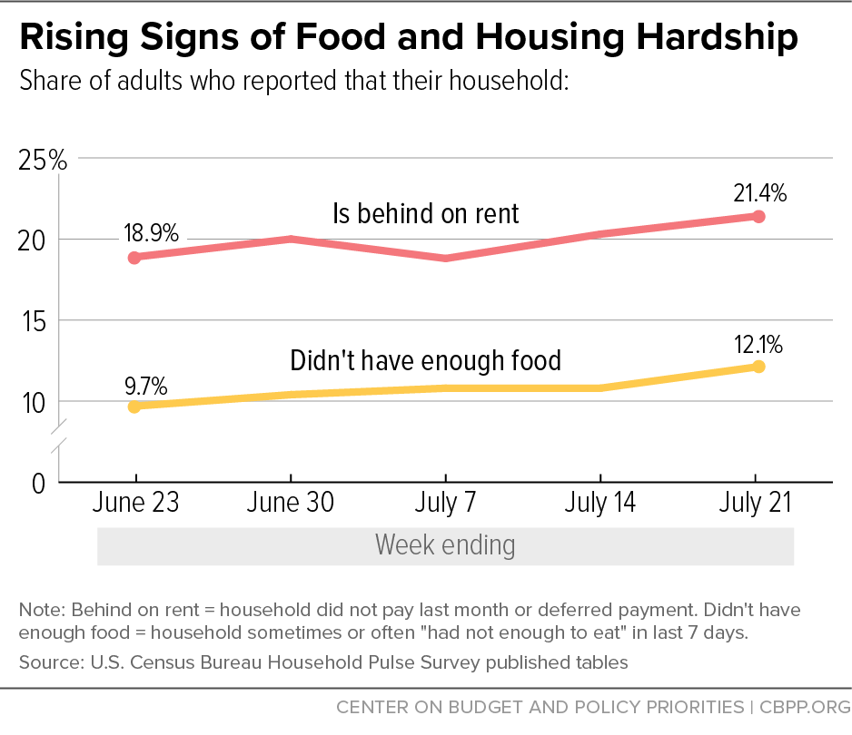 Rising Signs of Food and Housing Hardship