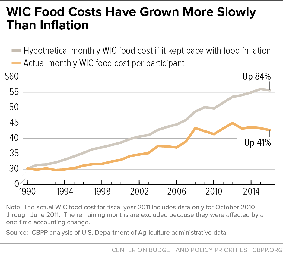 WIC Food Costs Have Grown More Slowly Than Inflation