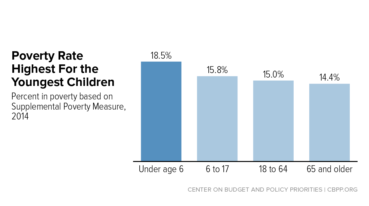 A Top Priority to Address Poverty: Strengthening the Child Tax ...