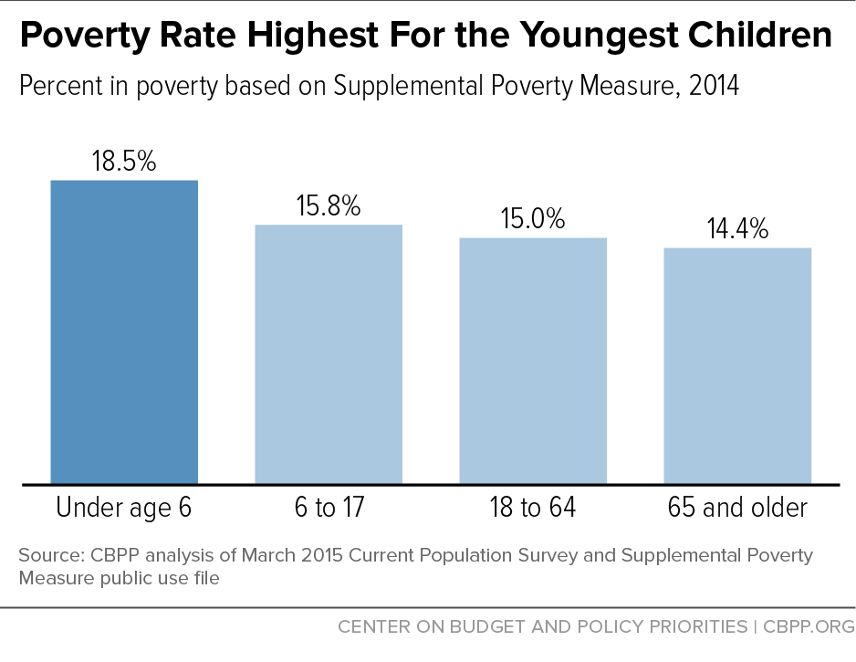 Poverty Rate Highest For the Youngest Children