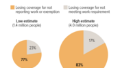 Most People Estimated to Lose Medicaid Coverage Under Work Requirements Are Working or Should Be Exempt