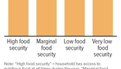 Adults in Households with Less Food Security Are Likelier to Have a Chronic Illness