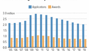Disability Insurance Applications and Awards Have Fallen Significantly Since 2010 Peak