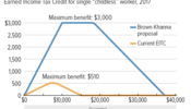 Brown-Khanna EITC Expansion Would Boost Incomes for Workers Not Raising Children in the Home