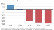 Large Budget Shortfalls Loom for North Carolina Due to Tax Cuts
