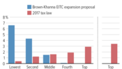 Proposed Earned Income Tax Credit Expansion Would Help Most Working Families More Than 2017 Tax Law