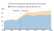 Population Will Age in Coming Years, Raising Costs for Social Security, Medicare, Medicaid