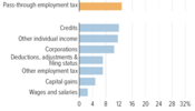 Pass-Throughs Make Up Largest Portion of Tax Gap