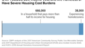 Over 700,000 Low-Income Veterans are Homeless or Have Severe Housing Costs Burdens