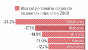 Five of Six States With Deepest K-12 Cuts Also Cut Income Taxes