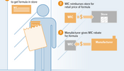 How WIC Rebates for Infant Formula Work