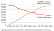 Homelessness Among Veterans Fell as Targeted Voucher Program Expanded