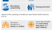 State and Local Budget Decisions Affect Health Outcomes