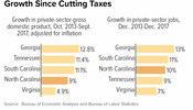 North Carolina Not Showing Exceptional Growth Since Cutting Taxes