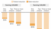New Tax Law Erodes Federal and State EITCs by Slowing Their Inflation Growth