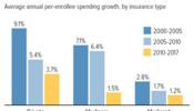 Health Care Spending Growth Has Slowed Since 2010