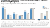 Most States That Raised Taxes Had Growth Roughly Equaling or Exceeding Neighbors