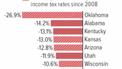 Five of Eight States With Deepest K-12 Cuts Also Cut Income Taxes