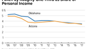 AZ and OK: General Fund Resources Have Fallen by Roughly One-Third as Share of Personal Income