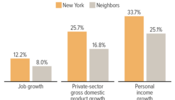 New York's Economy Has Outperformed Neighbors Since Millionaires' Tax Took Effect