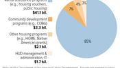 85% of HUD Budget Goes for Rental Assistance