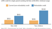 Making Virginia's EITC Refundable Would Benefit Families Earning Low Wages