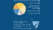 Most of Budget Goes Toward Defense, Social Security, and Major Health Programs
