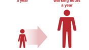 Higher Income for Poor Children Expected to Boost Work and Earnings Later in Life