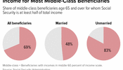 Social Security: Main Source of Retirement Income for Most Middle-Class Beneficiaries