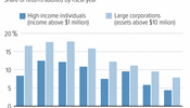 Audit Rates for High-Income Individuals and Large Corporations Continue to Decline Sharply