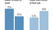 Medicaid Expansion Enrollees Report Coverage Helps Them Work and Look for Work