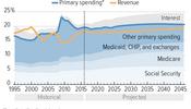 Revenue Needs Will Grow