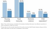Vouchers Reduce Hardship for Homeless Families