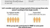 How You Look at Work Among SNAP Participants Changes the Story