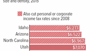 Five of Six States With Lowest Comparable Funding Levels Also Cut Taxes