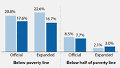 "Percent of Children in Poverty and ""Deep Poverty"" Under Official and Expanded Poverty Measures"