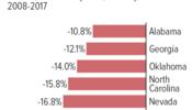 K-12 Funding Still Lagging in Many States