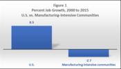Percent Job Growth, 2000 to 2015, U.S. vs. Manufacturing-Intensive Communities