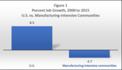 Percent Job Growth, 2000 to 2015, U.S. vs. Manufacturing-Intensive Communities