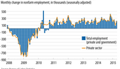 Private Payrolls Have Grown Every Month for 62 Straight Months (May 8, 2015)