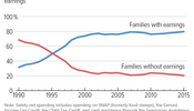 Most Safety Net Spending Goes to Families With Earnings