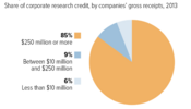 Research Credits Mainly Benefit Large Corporations