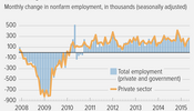 Private Payrolls Have Grown Every Month for 63 Straight Months (June 5, 2015)