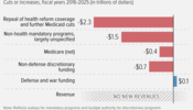 Republican Budget Priorities: What's Cut, What's Increased, What's Missing